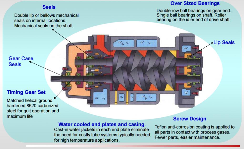 Industrial Vacuum Pump, Dry Vacuum Pump, Drawing