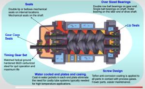 Industrial Vacuum Pumps | Dry Vacuum Pumps | Feature Benefit Display Image