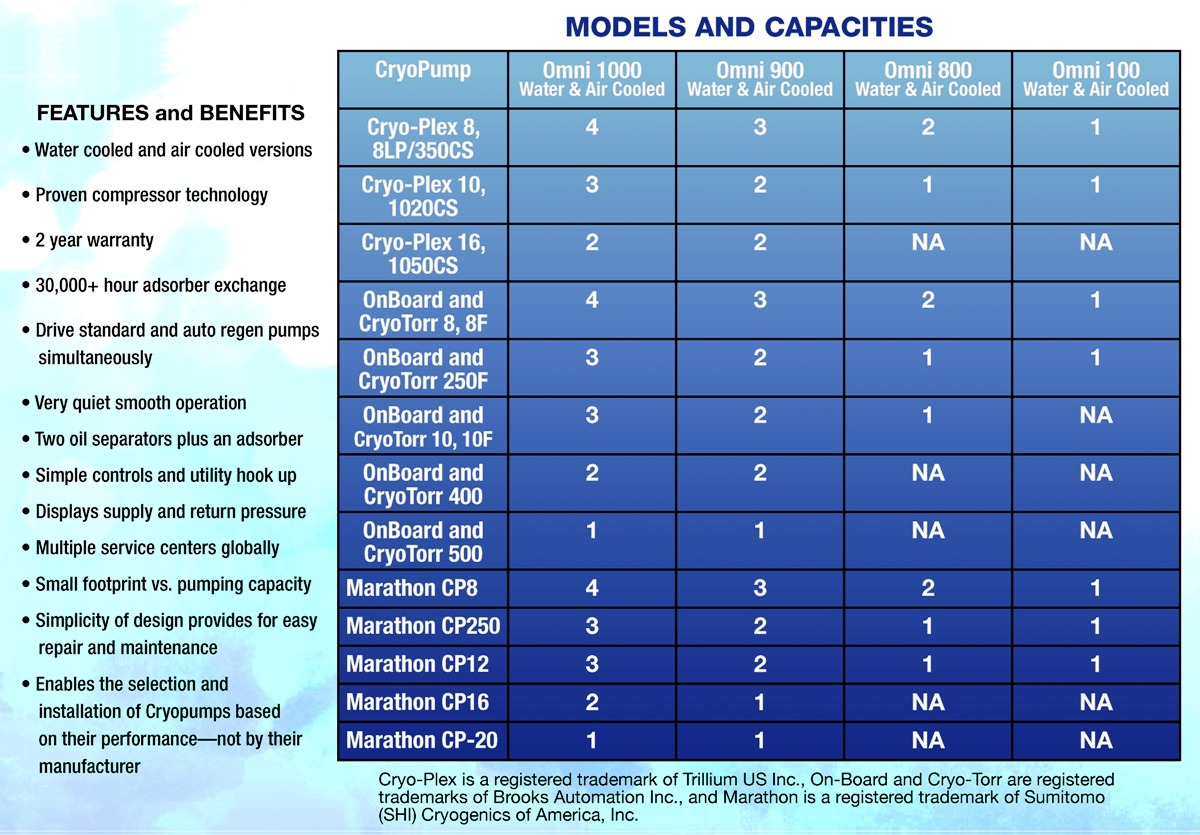 OMNI™ Models & Capacities (chart)