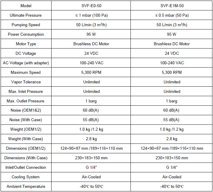Technical Details: SVF-50 EN-W Miniature Dry Floating Scroll Vacuum Pump