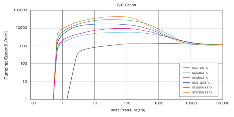 Kashiyama SDE-TX Series S-P Graph