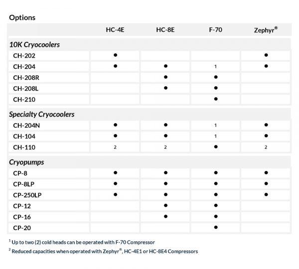 Marathon Helium Compressors: Options